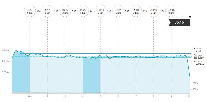 10km SH