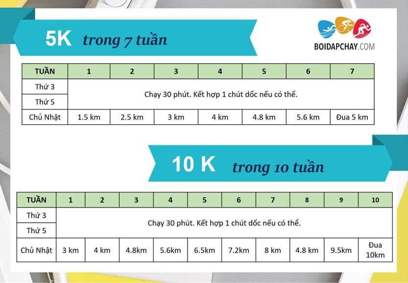 Plan tập chạy bộ 5km và 10km